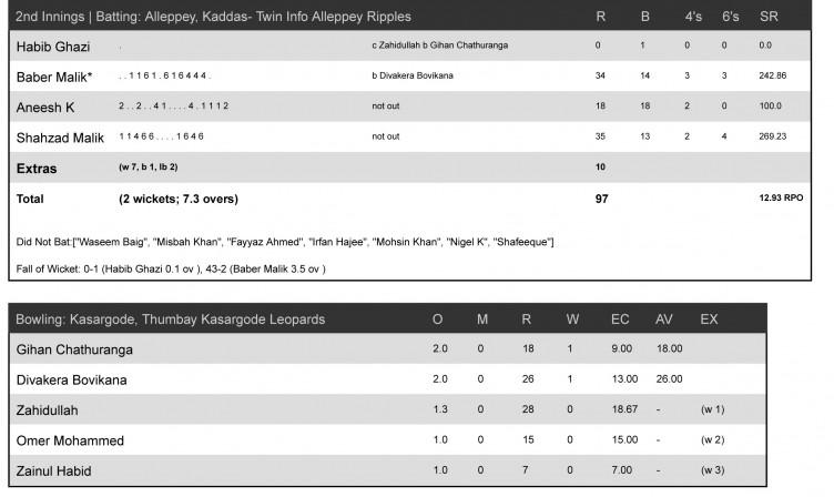Match-8_-Kasargode,-Thumbay-Kasargode-Leopards-vs-Alleppey,-Kaddas--Twin-Info-Alleppey-Ripples-2