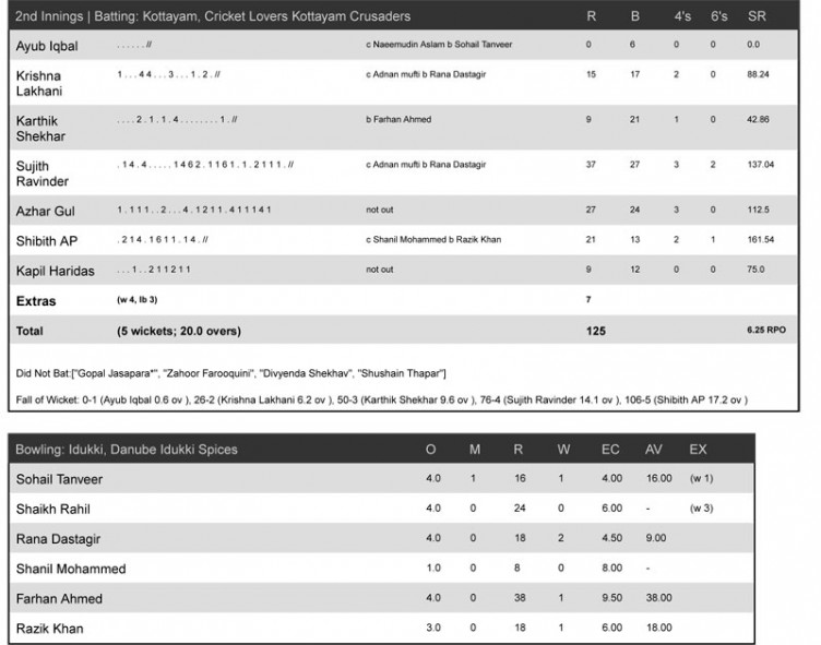 Match-Rep-4-Idukki-Spices--Cricket-lovers-4