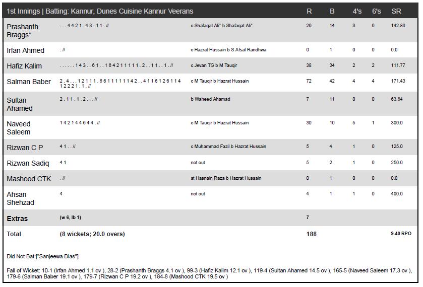 Dunes Cusine Kannur Veerans beat Seven Seas Trivandrum Royals by 41 runs