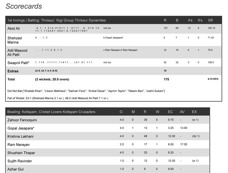 Match-27-_-Thrissur,-Yogi-Group-Thrissur-Dynamites-vs-Kottayam,-Cricket-Lovers-Kottayam-Crusaders-1