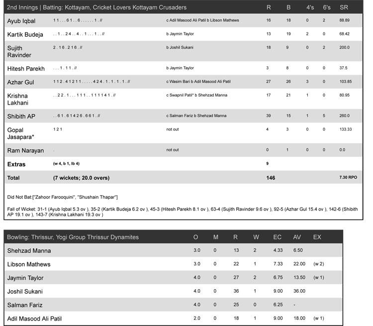 Match-27-_-Thrissur,-Yogi-Group-Thrissur-Dynamites-vs-Kottayam,-Cricket-Lovers-Kottayam-Crusaders-2