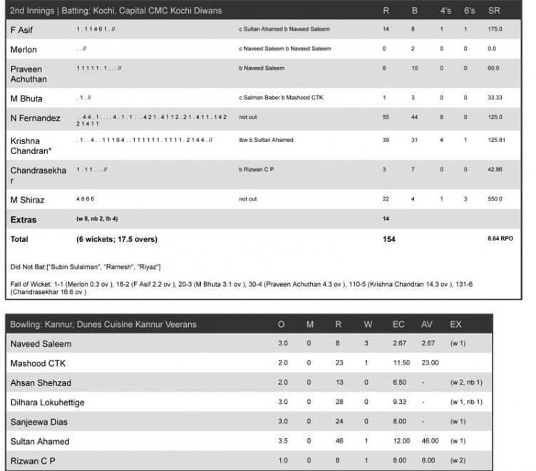 Match-30-_-Kannur,-Dunes-Cuisine-Kannur-Veerans-vs-Kochi,-Capital-CMC-Kochi-Diwans-2